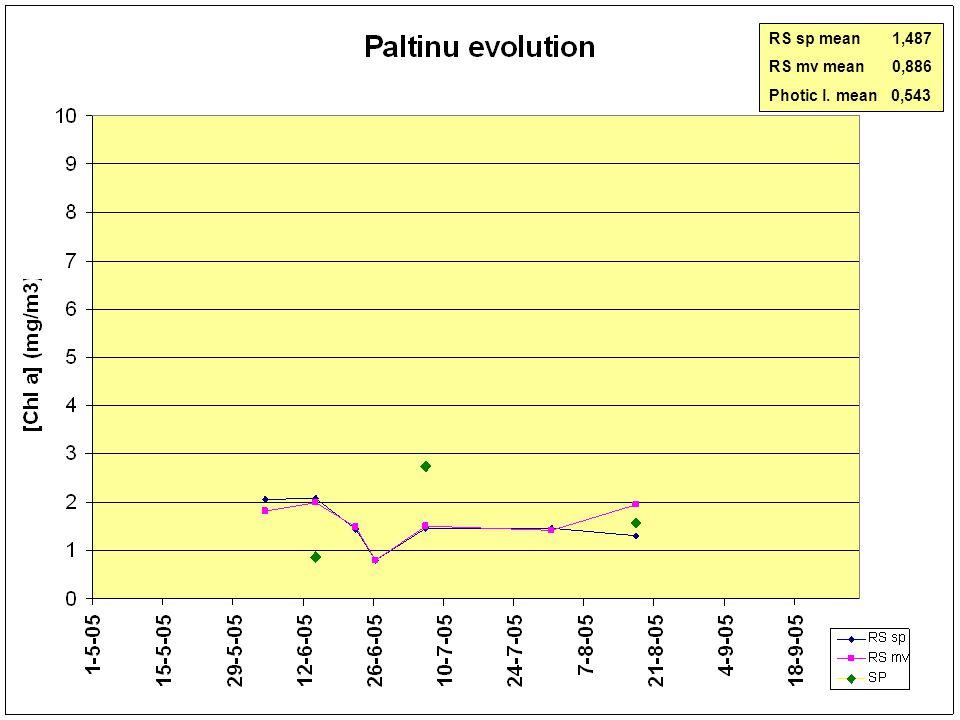 0 5 10 15 20 25< [Cla] (mg/m 3 ) 04-06-2005 Paltinu 17-06-2005 26-06-200527-07-200531-07-2005 MERIS 22-08-2005 22-06-2005 RS sp mean 1,487 RS mv mean 0,886 Photic l.