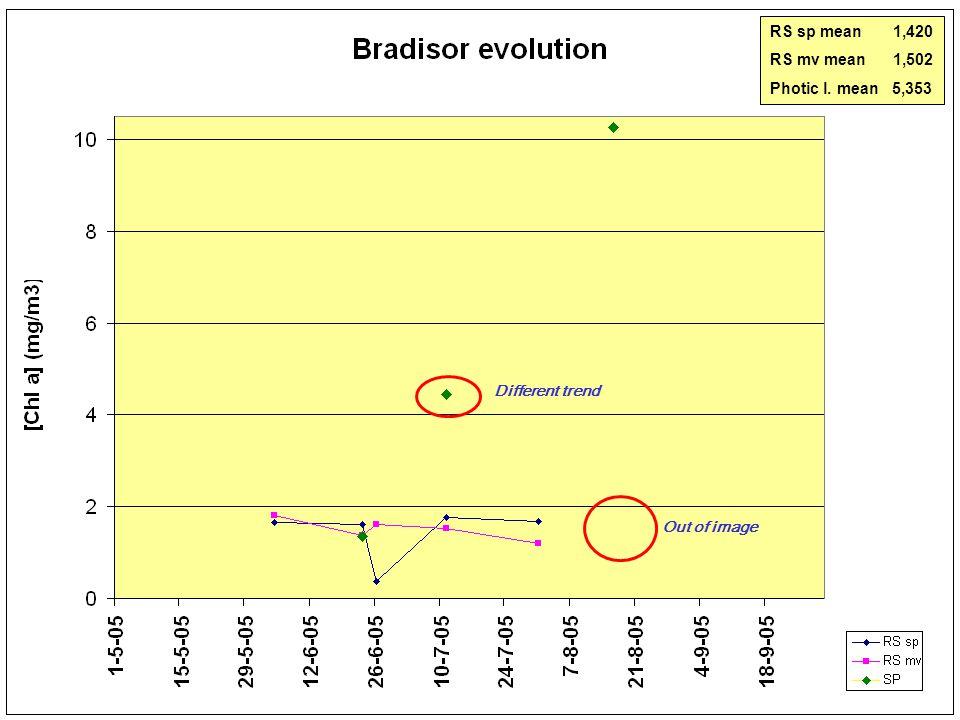 No image 0 5 10 15 20 25< [Cla] (mg/m 3 ) 04-06-2005 Bradisor 17-06-2005 26-06-200527-07-200531-07-2005 MERIS 22-08-2005 22-06-2005 RS sp mean 1,420 RS mv mean 1,502 Photic l.