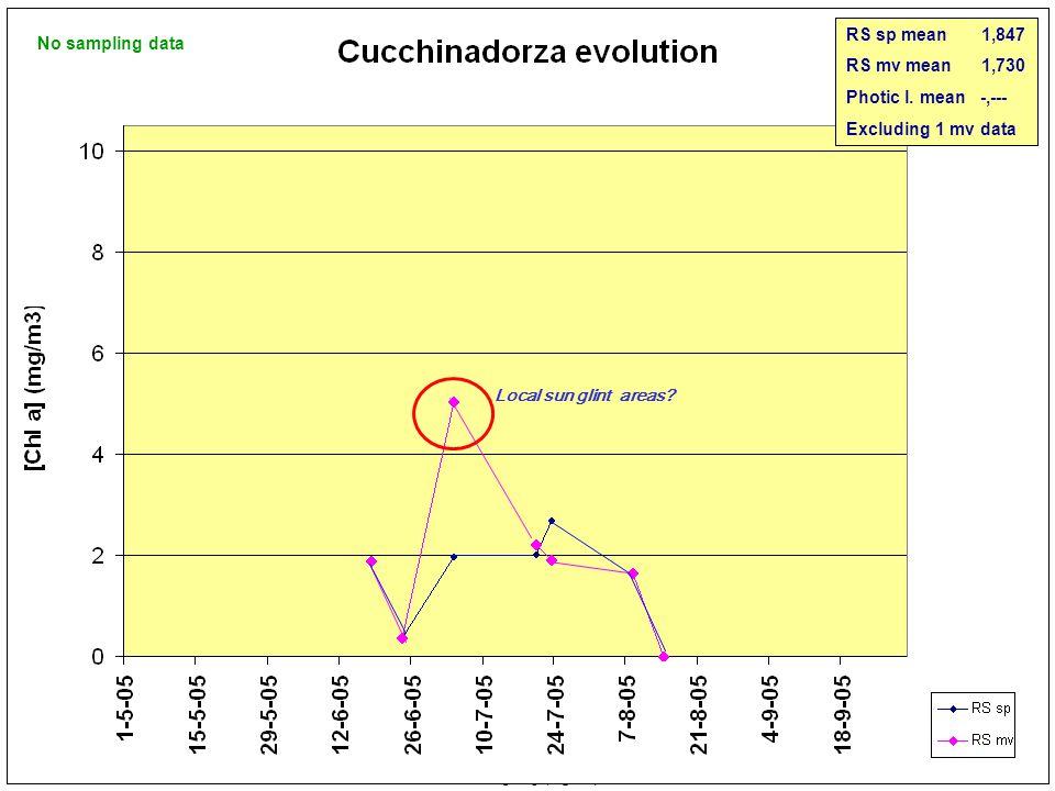 No image 20-07-2005 Cucchinadorza 23-07-2005 26-07-2005 08-08-2005 MERIS 0 5 10 15 20 25< [Cla] (mg/m 3 ) 14-08-2005 No sampling data RS sp mean 1,847 RS mv mean 2,202 Photic l.