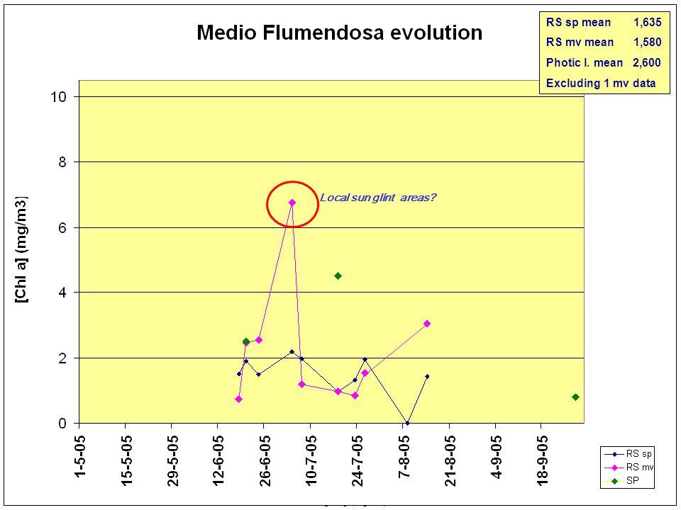 No image 20-07-2005 Medio Flumendosa 23-07-2005 26-07-2005 08-08-2005 MERIS 0 5 10 15 20 25< [Cla] (mg/m 3 ) 14-08-2005 RS sp mean 1,635 RS mv mean 2,097 Photic l.