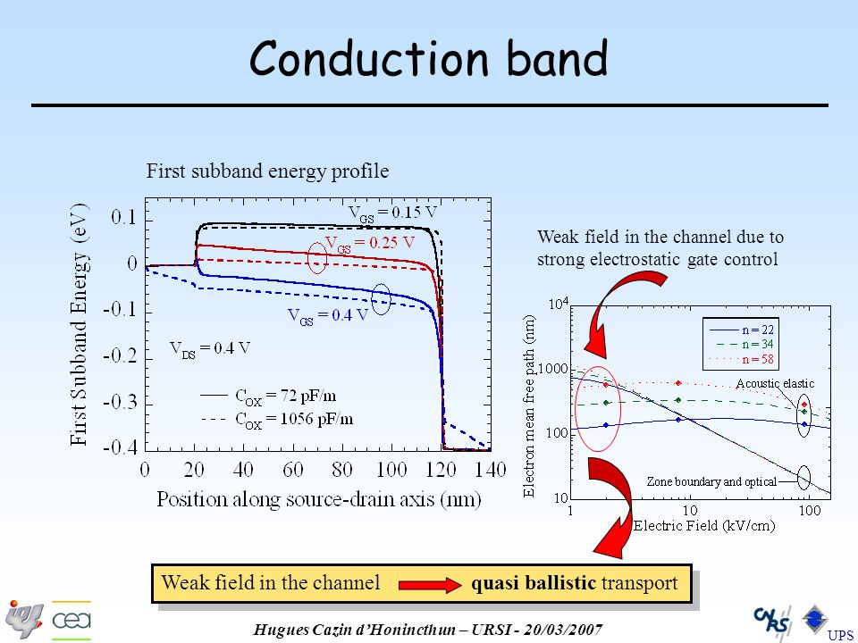 Hugues Cazin d'Honincthun – URSI - 20/03/2007 UPS Conduction band First subband energy profile Weak field in the channel due to strong electrostatic gate control Weak field in the channel quasi ballistic transport