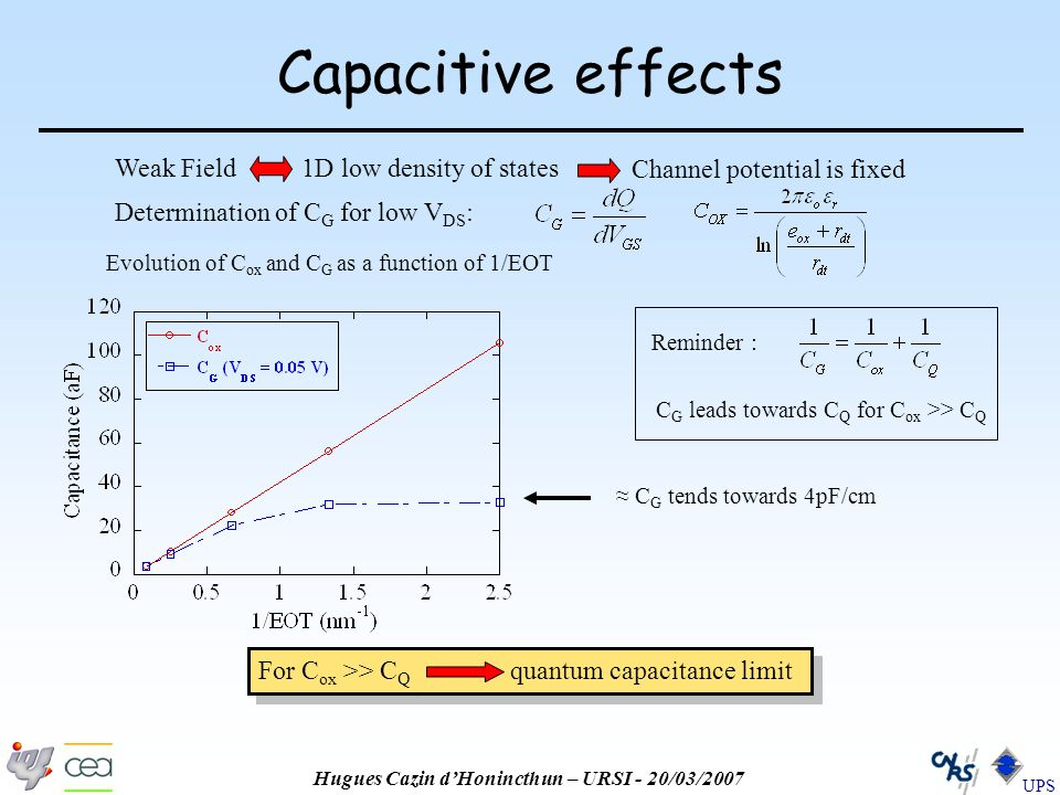 Hugues Cazin d'Honincthun – URSI - 20/03/2007 UPS Capacitive effects Determination of C G for low V DS : ≈ C G tends towards 4pF/cm Evolution of C ox and C G as a function of 1/EOT Reminder : C G leads towards C Q for C ox >> C Q For C ox >> C Q quantum capacitance limit Weak Field 1D low density of states Channel potential is fixed
