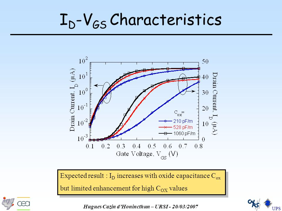 Hugues Cazin d'Honincthun – URSI - 20/03/2007 UPS I D -V GS Characteristics Expected result : I D increases with oxide capacitance C ox but limited enhancement for high C OX values Expected result : I D increases with oxide capacitance C ox but limited enhancement for high C OX values