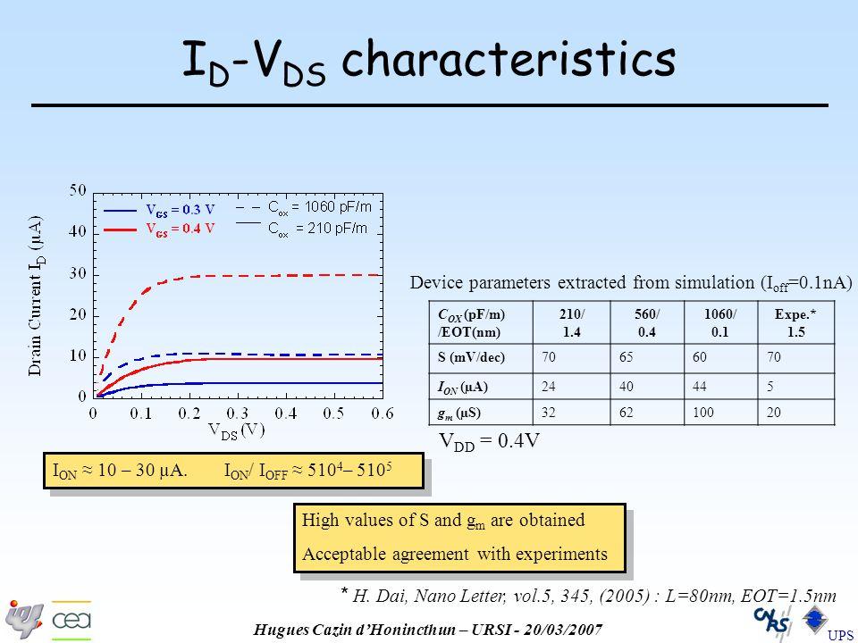 Hugues Cazin d'Honincthun – URSI - 20/03/2007 UPS I D -V DS characteristics I ON ≈ 10 – 30 µA.