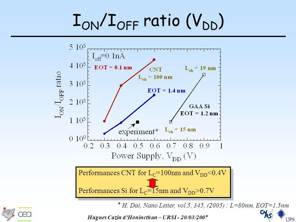 Hugues Cazin d'Honincthun – URSI - 20/03/2007 UPS I ON /I OFF ratio (V DD ) * H.
