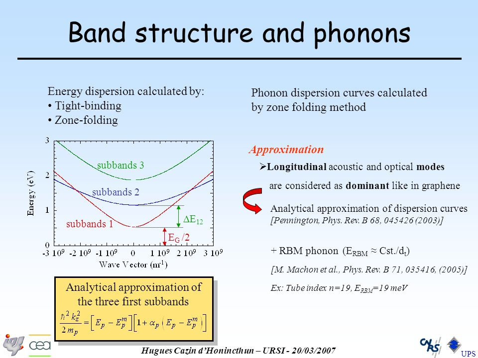 Hugues Cazin d'Honincthun – URSI - 20/03/2007 UPS Band structure and phonons  E 12 E G /2 subbands 1 subbands 2 subbands 3 Energy dispersion calculated by: Tight-binding Zone-folding Phonon dispersion curves calculated by zone folding method Analytical approximation of dispersion curves [Pennington, Phys.