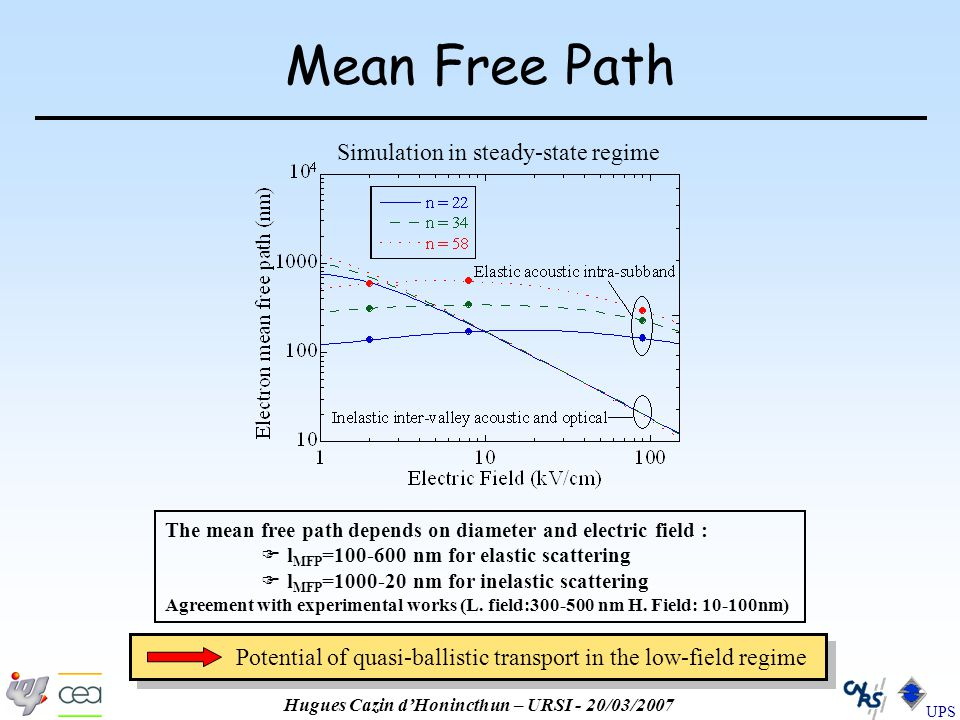 Hugues Cazin d'Honincthun – URSI - 20/03/2007 UPS Mean Free Path The mean free path depends on diameter and electric field :  l MFP =100-600 nm for elastic scattering  l MFP =1000-20 nm for inelastic scattering Agreement with experimental works (L.