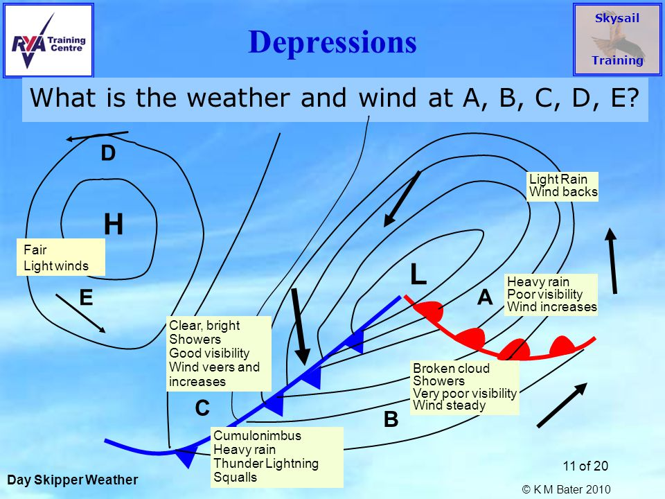 Skysail Training © K M Bater 2010 11 of 20 Depressions What is the weather and wind at A, B, C, D, E.