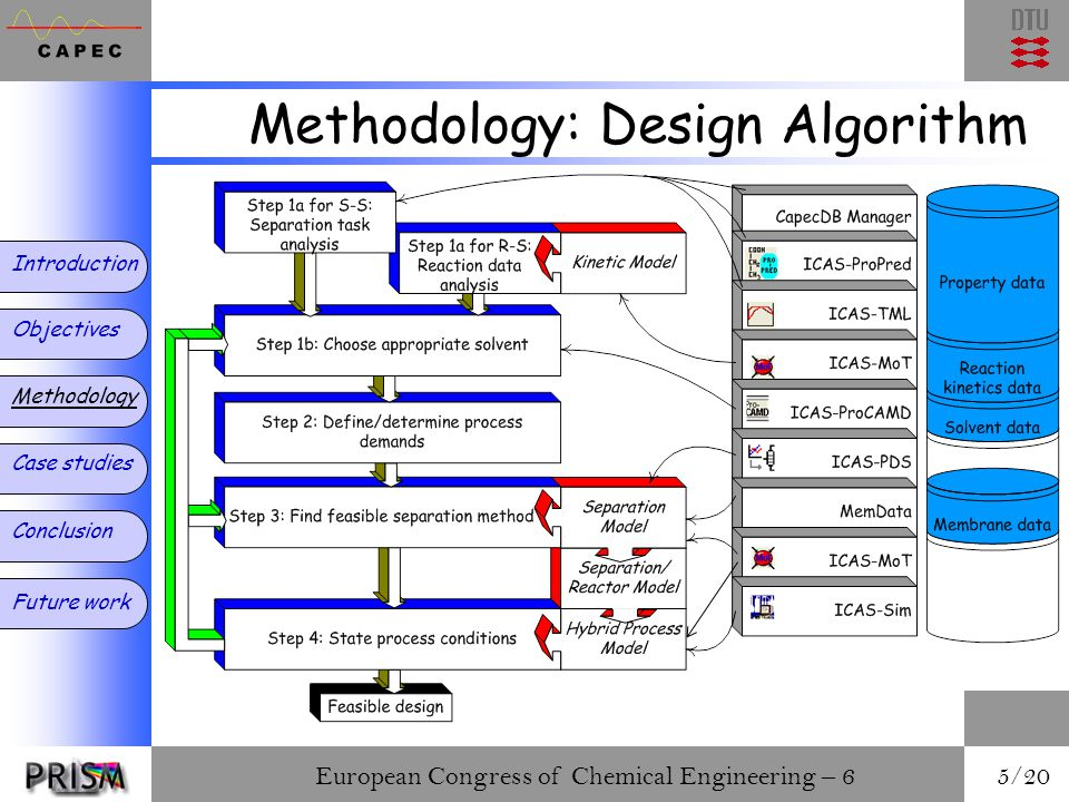 European Congress of Chemical Engineering – 6 5/20 Methodology: Design Algorithm Introduction Objectives Methodology Case studies Conclusion Future work
