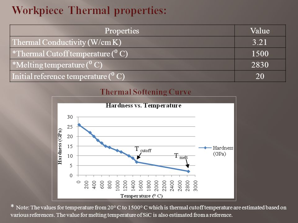 PropertiesValue Thermal Conductivity (W/cm K) 3.21 *Thermal Cutoff temperature ( ⁰ C) 1500 *Melting temperature ( ⁰ C) 2830 Initial reference temperature ( ⁰ C)20 * Note: The values for temperature from 20° C to 1500° C which is thermal cutoff temperature are estimated based on various references.