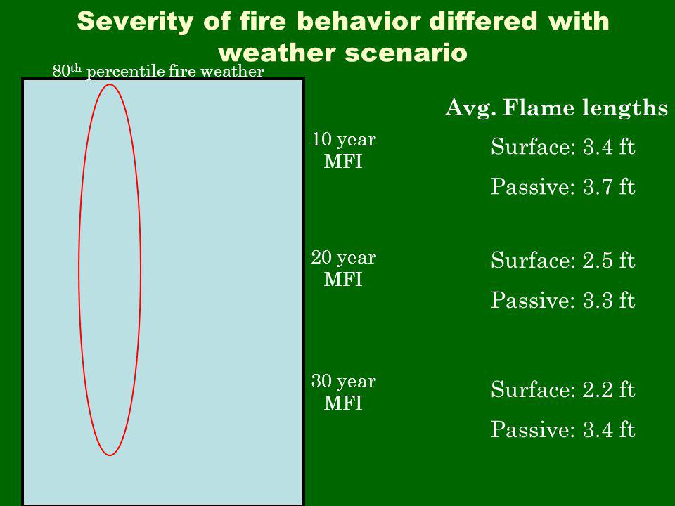 Severity of fire behavior differed with weather scenario 80 th percentile fire weather 10 year MFI 20 year MFI 30 year MFI Surface: 3.4 ft Passive: 3.7 ft Surface: 2.5 ft Passive: 3.3 ft Surface: 2.2 ft Passive: 3.4 ft Avg.