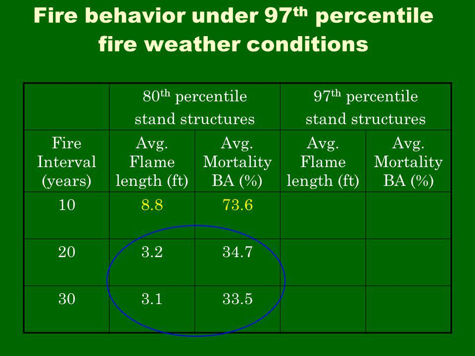 Fire behavior under 97 th percentile fire weather conditions 80 th percentile stand structures 97 th percentile stand structures Fire Interval (years) Avg.