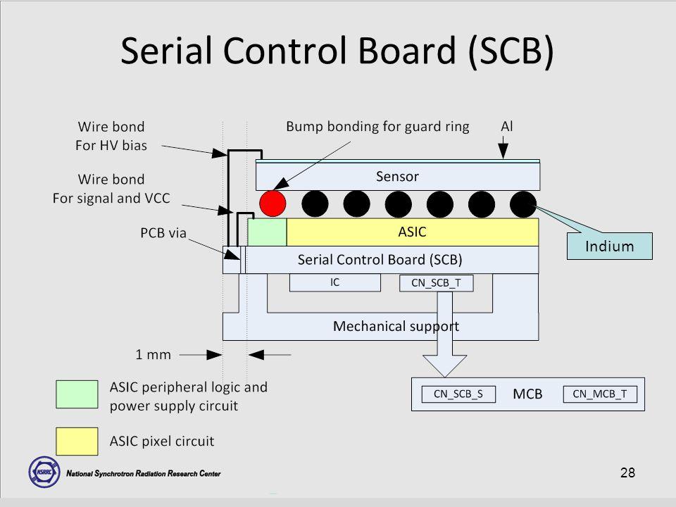 28 Serial Control Board (SCB) Indium
