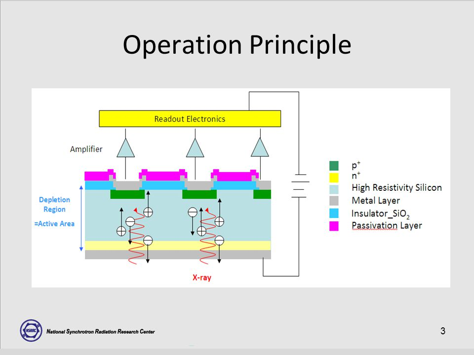 3 Operation Principle