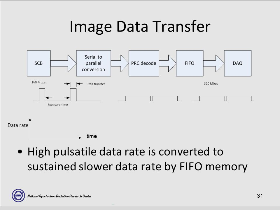 31 Image Data Transfer High pulsatile data rate is converted to sustained slower data rate by FIFO memory time Data rate