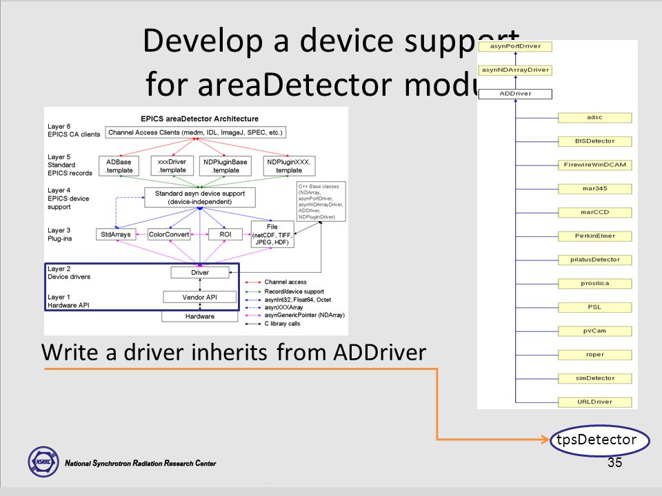 35 Develop a device support for areaDetector module Write a driver inherits from ADDriver tpsDetector