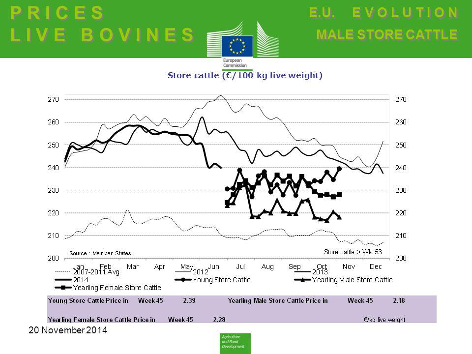 Store cattle (€/100 kg live weight) E.U. E V O L U T I O N MALE STORE CATTLE E.U.