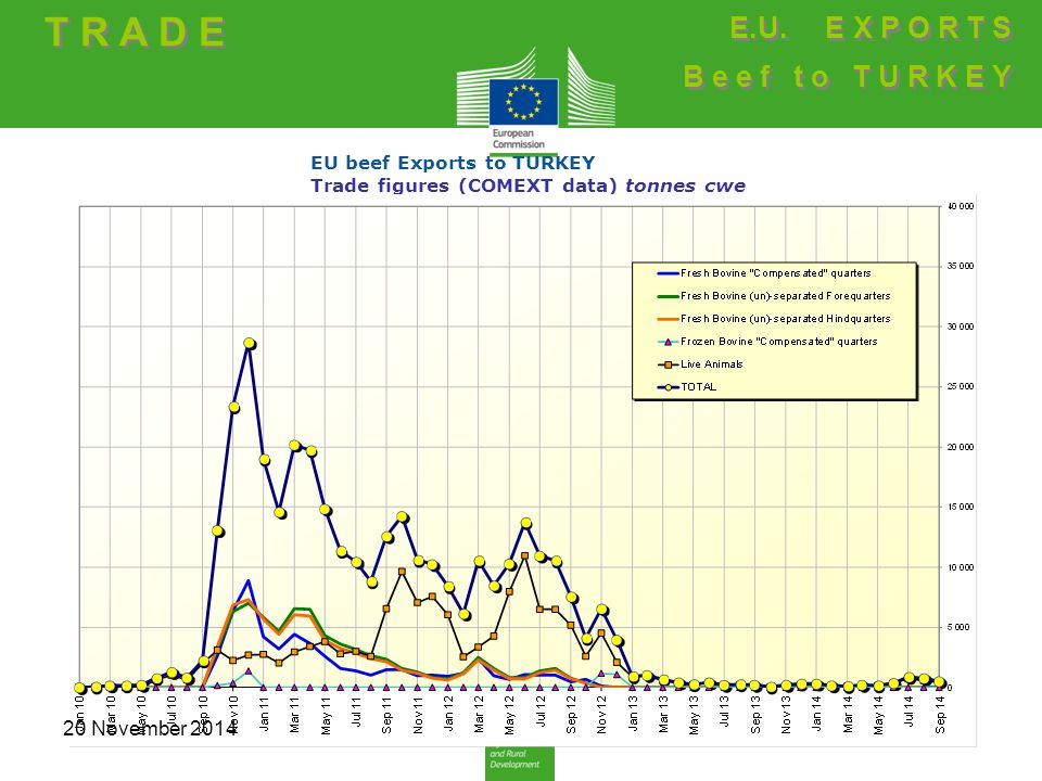 EU beef Exports to TURKEY Trade figures (COMEXT data) tonnes cwe T R A D E E.U. E X P O R T S B e e f t o T U R K E Y E.U. E X P O R T S B e e f t o T