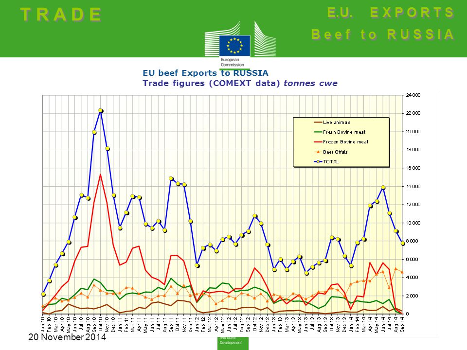 EU beef Exports to RUSSIA Trade figures (COMEXT data) tonnes cwe T R A D E E.U. E X P O R T S B e e f t o R U S S I A E.U. E X P O R T S B e e f t o R