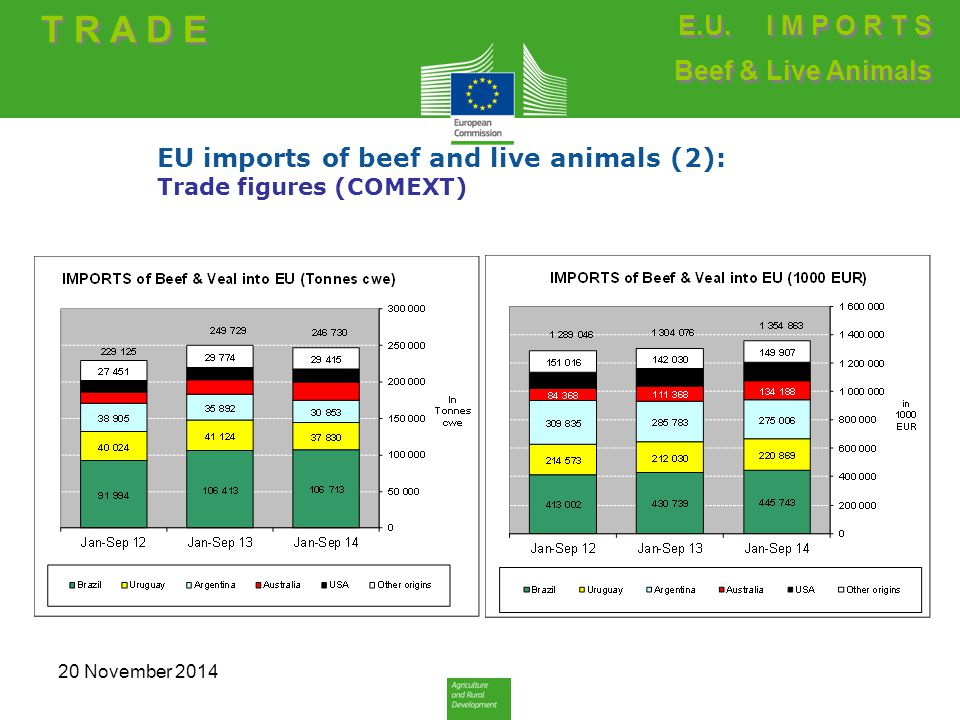 EU imports of beef and live animals (2): Trade figures (COMEXT) T R A D E E.U. I M P O R T S Beef & Live Animals E.U. I M P O R T S Beef & Live Animal