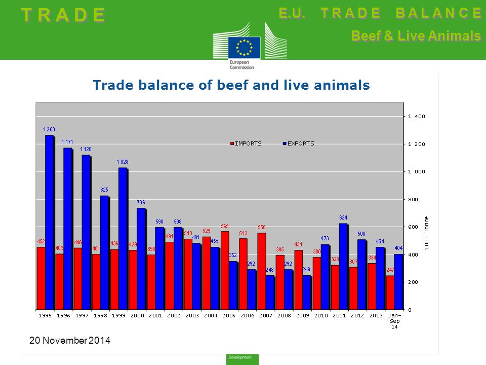 Trade balance of beef and live animals T R A D E E.U. T R A D E B A L A N C E Beef & Live Animals E.U. T R A D E B A L A N C E Beef & Live Animals 20