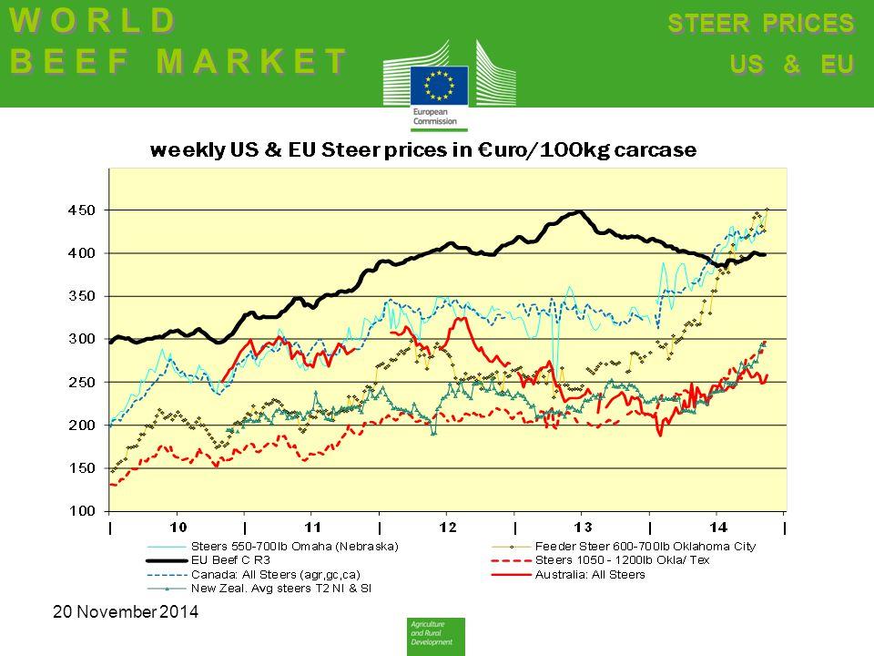 W O R L D B E E F M A R K E T W O R L D B E E F M A R K E T STEER PRICES US & EU STEER PRICES US & EU 20 November 2014