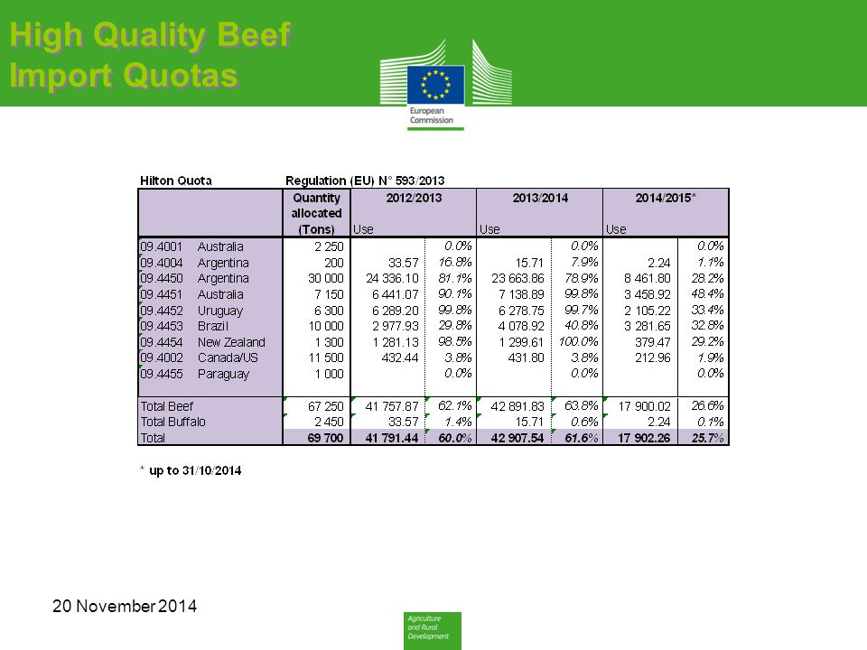 High Quality Beef Import Quotas High Quality Beef Import Quotas 20 November 2014