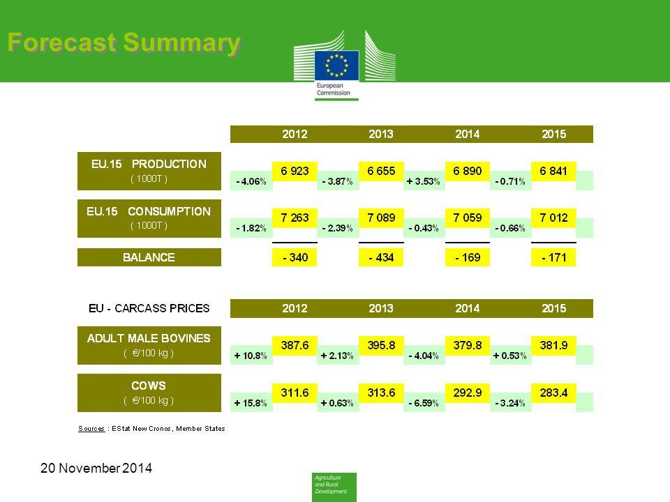 Forecast Summary 20 November 2014