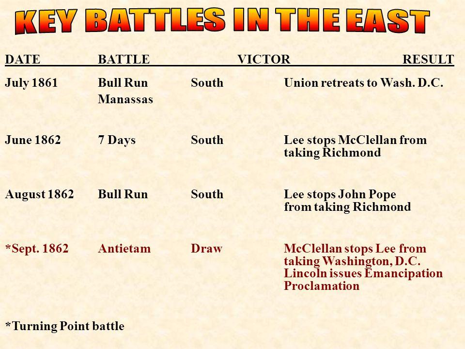 DATEBATTLEVICTOR RESULT July 1861Bull RunSouthUnion retreats to Wash. D.C. Manassas June 18627 DaysSouthLee stops McClellan from taking Richmond Augus