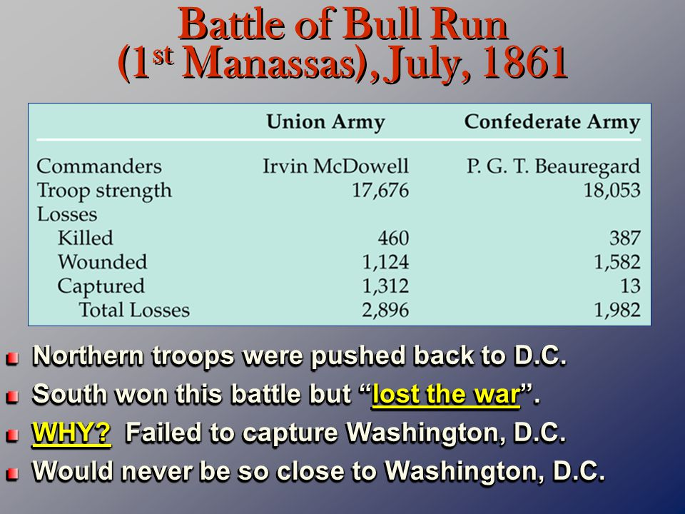 """Northern troops were pushed back to D.C. South won this battle but """"lost the war"""". WHY? Failed to capture Washington, D.C. Would never be so close to"""