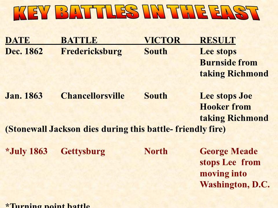 DATEBATTLEVICTORRESULT Dec. 1862FredericksburgSouthLee stops Burnside from taking Richmond Jan. 1863Chancellorsville SouthLee stops Joe Hooker from ta