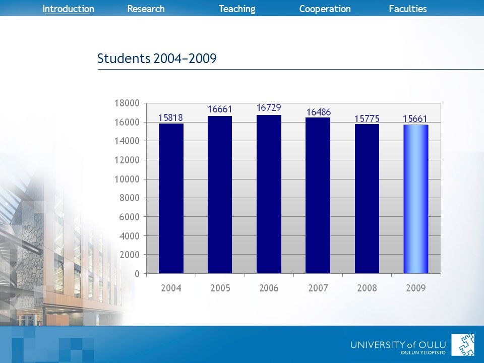 Introduction Research TeachingCooperation Faculties Students 2004−2009