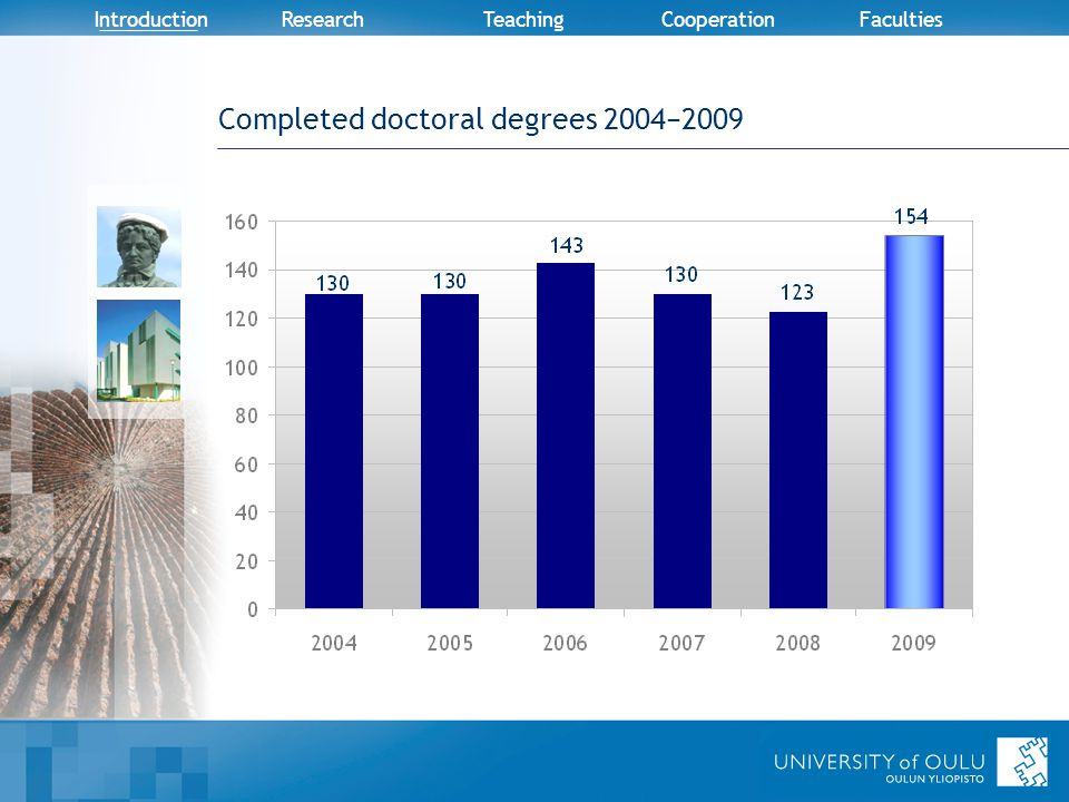 Introduction Research TeachingCooperation Faculties Completed doctoral degrees 2004−2009