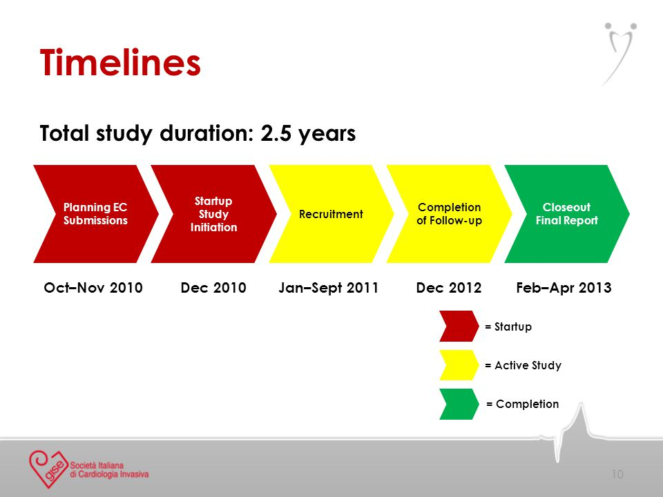 Total study duration: 2.5 years Timelines 10 Planning EC Submissions Startup Study Initiation Recruitment Completion of Follow-up Closeout Final Report Oct–Nov 2010Dec 2010Jan–Sept 2011Dec 2012Feb–Apr 2013 = Startup = Active Study = Completion