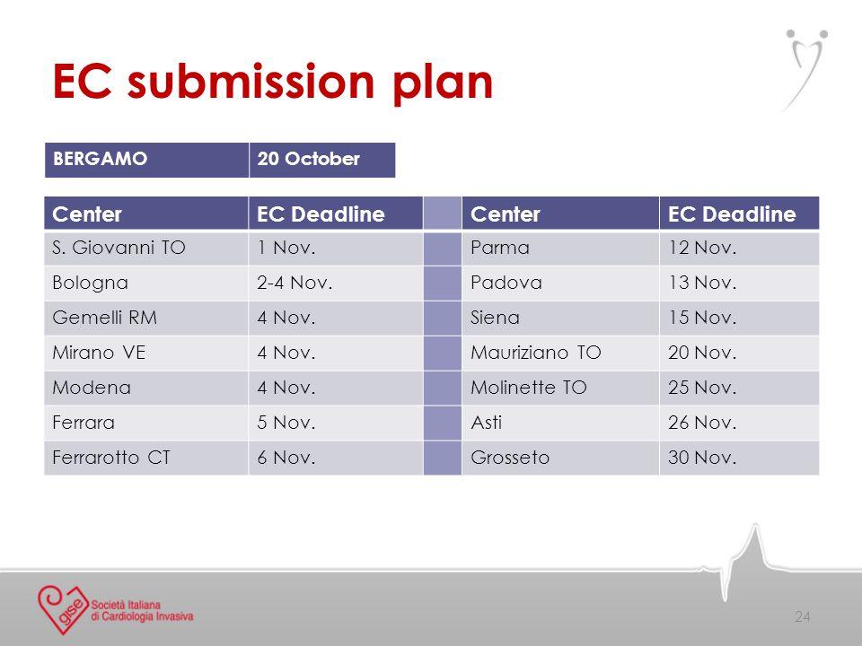 24 EC submission plan CenterEC DeadlineCenterEC Deadline S. Giovanni TO1 Nov.Parma12 Nov. Bologna2-4 Nov.Padova13 Nov. Gemelli RM4 Nov.Siena15 Nov. Mi