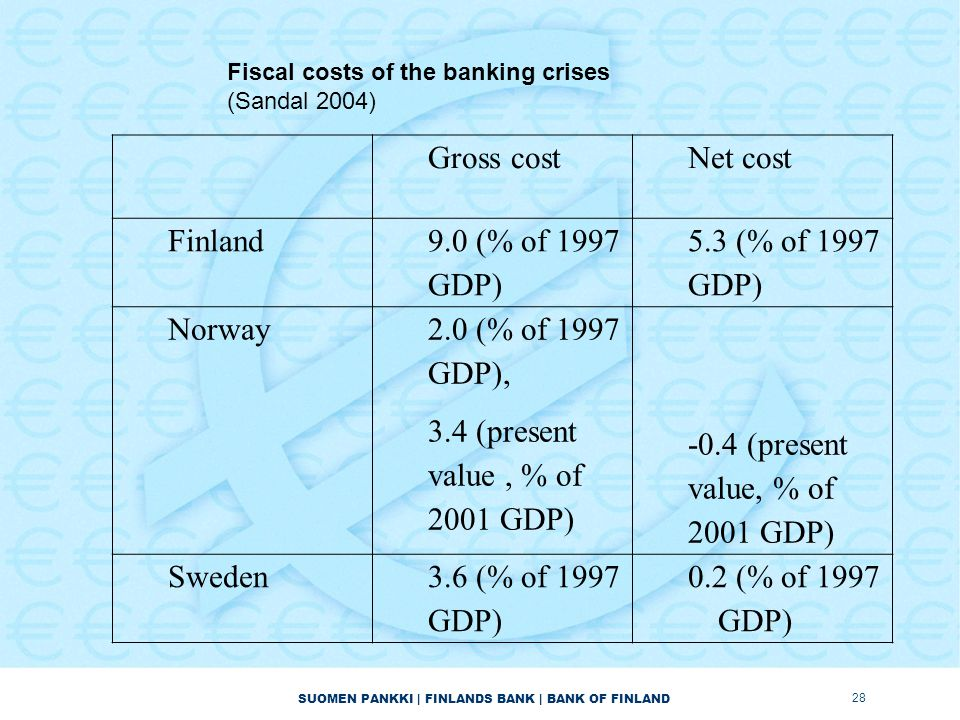 SUOMEN PANKKI | FINLANDS BANK | BANK OF FINLAND Gross costNet cost Finland 9.0 (% of 1997 GDP) 5.3 (% of 1997 GDP) Norway 2.0 (% of 1997 GDP), 3.4 (pr