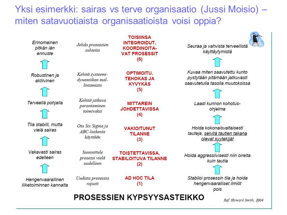 Yksi esimerkki: sairas vs terve organisaatio (Jussi Moisio) – miten satavuotiaista organisaatioista voisi oppia?