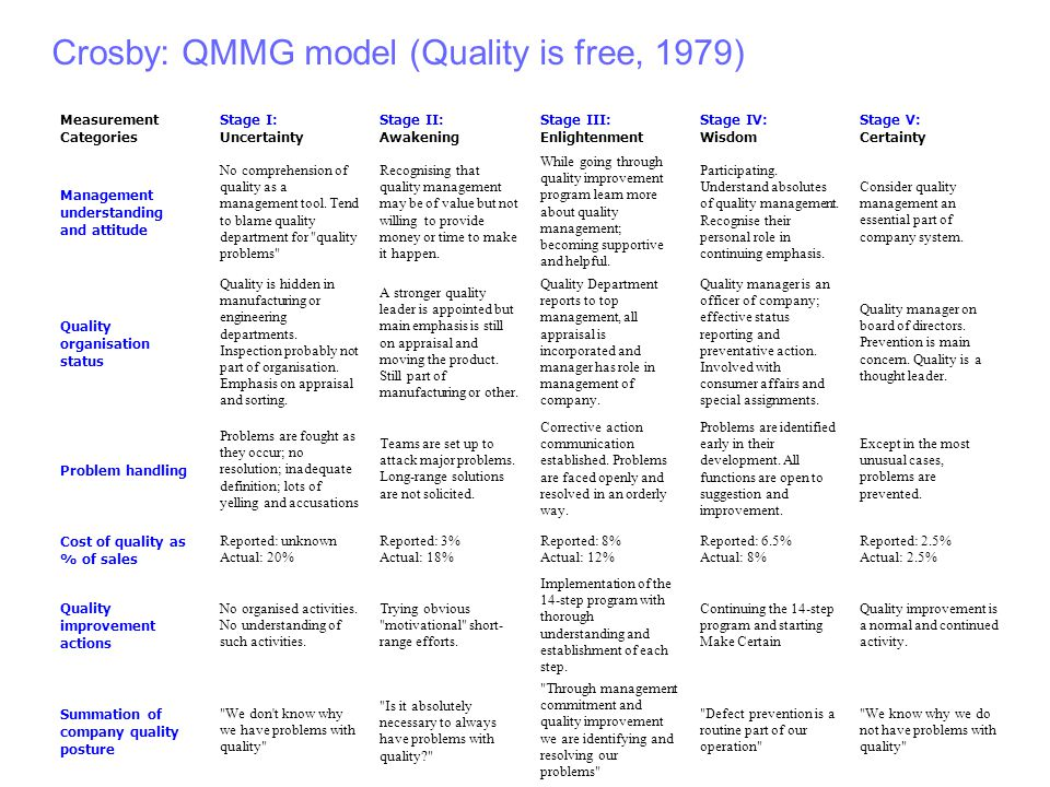 Crosby: QMMG model (Quality is free, 1979) Measurement Categories Stage I: Uncertainty Stage II: Awakening Stage III: Enlightenment Stage IV: Wisdom Stage V: Certainty Management understanding and attitude No comprehension of quality as a management tool.