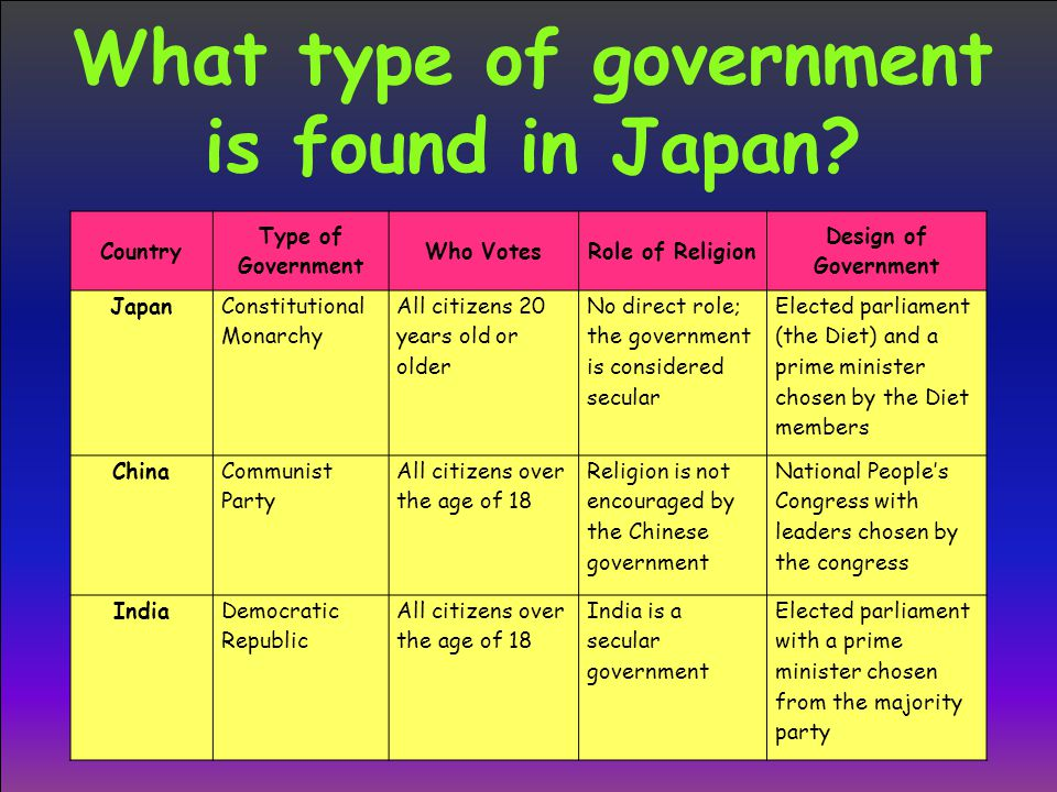 What type of government is found in Japan? Country Type of Government Who VotesRole of Religion Design of Government Japan Constitutional Monarchy All
