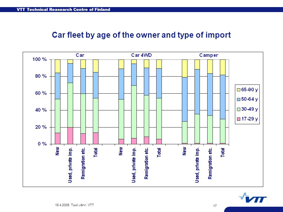 VTT Technical Reasearch Centre of Finland 18.4.2006 Tuuli Järvi VTT 17 Car fleet by age of the owner and type of import