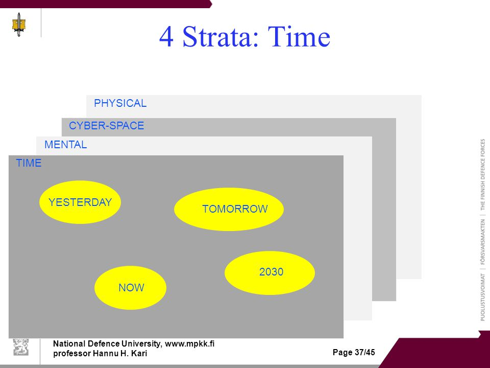 "National Defence University, www.mpkk.fi professor Hannu H. Kari Page 37/45 4 Strata: Time PHYSICAL GROUND AIR SEA SPACE CYBER-SPACE ""INTERNET"" MENTAL"