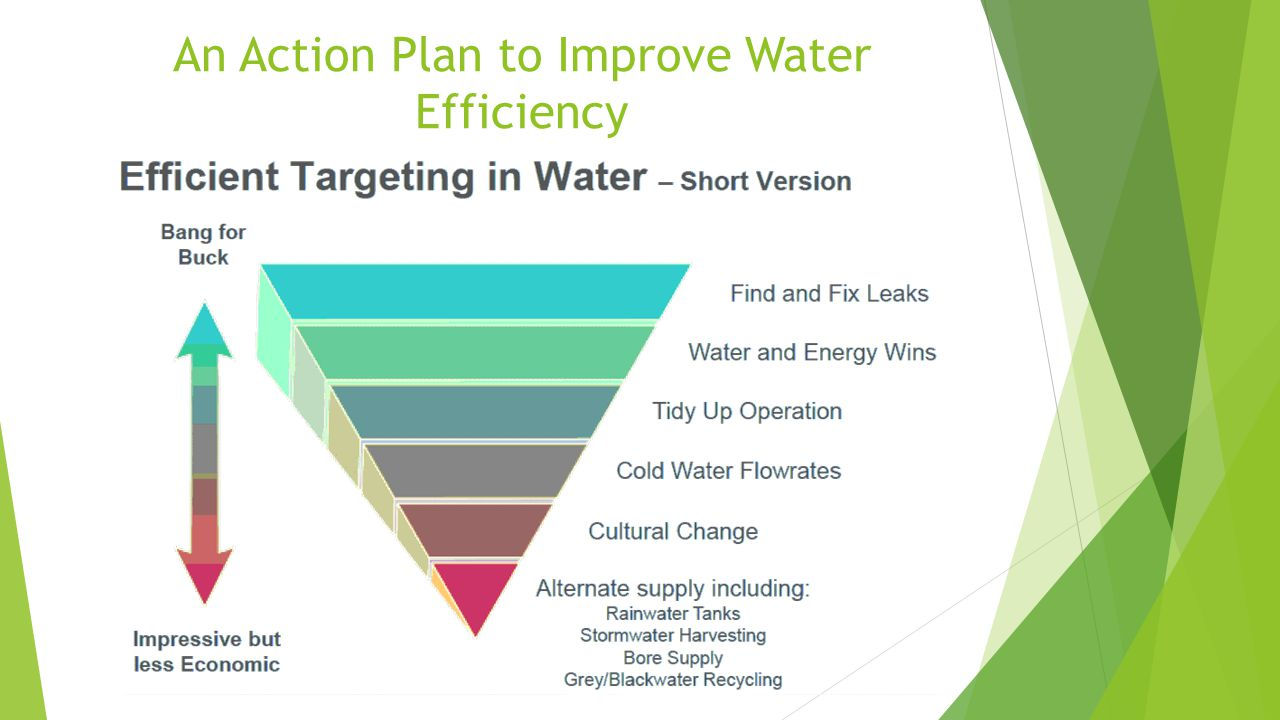 An Action Plan to Improve Water Efficiency