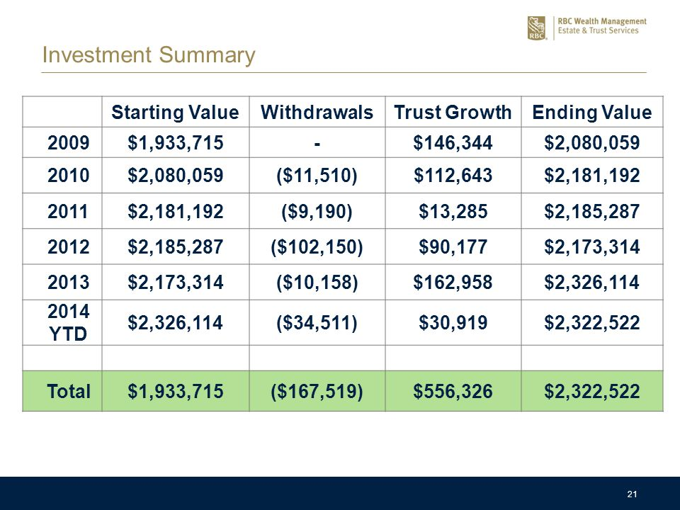 21 Starting ValueWithdrawalsTrust GrowthEnding Value 2009$1,933,715-$146,344$2,080,059 2010$2,080,059($11,510)$112,643$2,181,192 2011$2,181,192($9,190)$13,285$2,185,287 2012$2,185,287($102,150)$90,177$2,173,314 2013$2,173,314($10,158)$162,958$2,326,114 2014 YTD $2,326,114($34,511)$30,919$2,322,522 Total$1,933,715($167,519)$556,326$2,322,522 Investment Summary