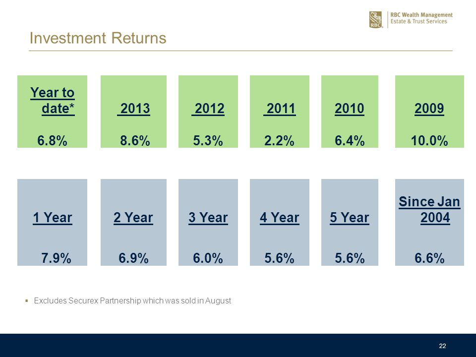 22 Investment Returns Year to date* 2013 2012 201120102009 6.8% 8.6%5.3%2.2%6.4%10.0% 1 Year2 Year3 Year4 Year 5 Year Since Jan 2004 7.9%6.9%6.0%5.6%
