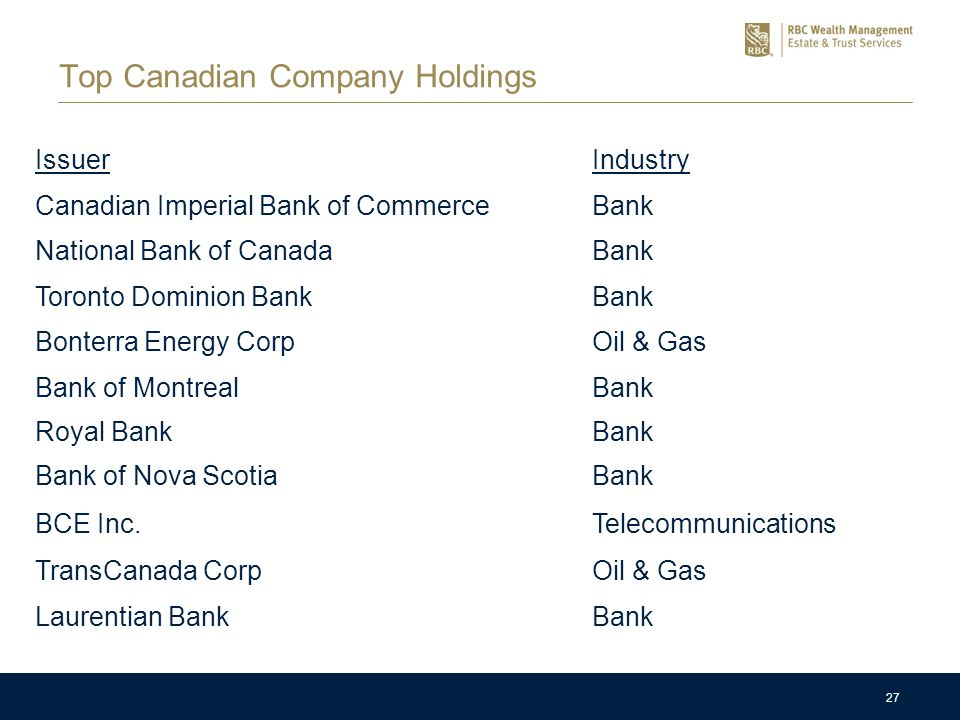 27 Top Canadian Company Holdings IssuerIndustry Canadian Imperial Bank of CommerceBank National Bank of CanadaBank Toronto Dominion BankBank Bonterra Energy CorpOil & Gas Bank of MontrealBank Royal BankBank Bank of Nova ScotiaBank BCE Inc.Telecommunications TransCanada CorpOil & Gas Laurentian BankBank