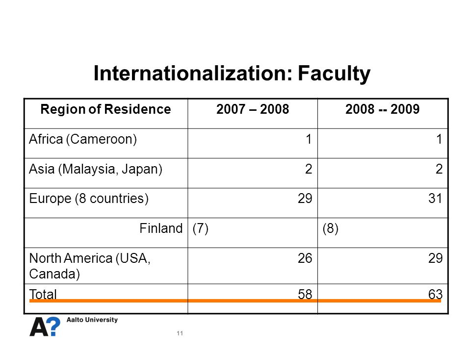11 Internationalization: Faculty Region of Residence2007 – 20082008 -- 2009 Africa (Cameroon)11 Asia (Malaysia, Japan)22 Europe (8 countries)2931 Finland(7)(8) North America (USA, Canada) 2629 Total5863