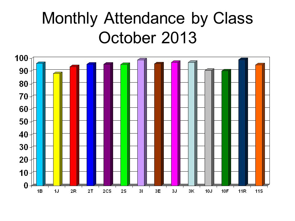Monthly Attendance by Class October 2013