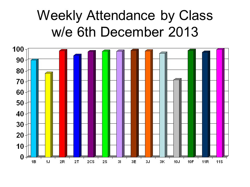 Weekly Attendance by Class w/e 6th December 2013