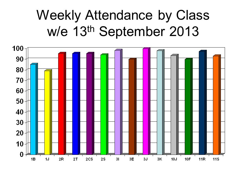 Weekly Attendance by Class w/e 13 th September 2013