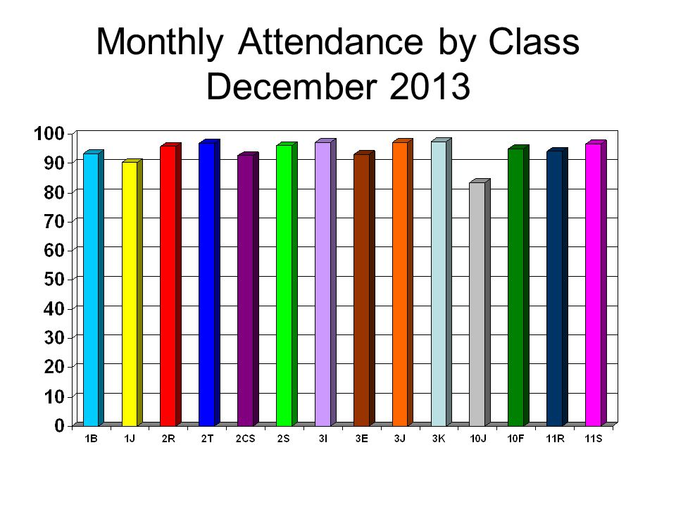 Monthly Attendance by Class December 2013